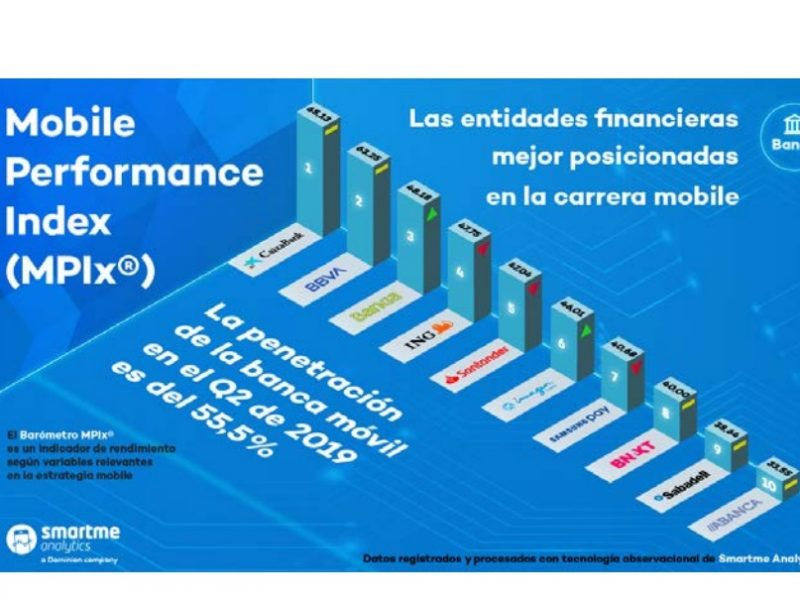 mobile, performance index, MPIX, Banca, smartme, programapublicidad,