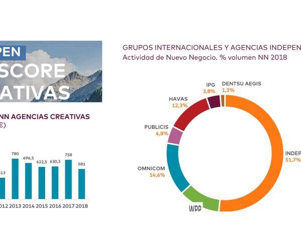 nb score , agencias , creativas, scopen , 2018, programapublicidad,