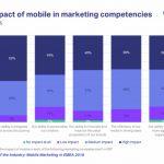 El Mobile sigue siendo una fuerza disruptiva para anunciantes de EMEA