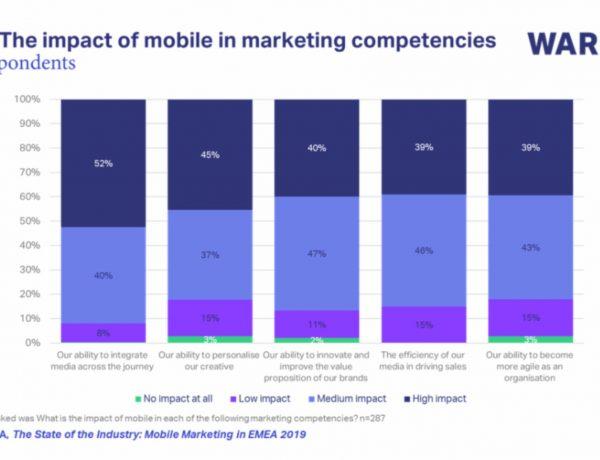 warc, data, mobile, impact, 2019, emea, programapublicidad,