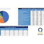 I Edición del AIMC Q Panel de  asistentes virtuales de voz en hogar español.