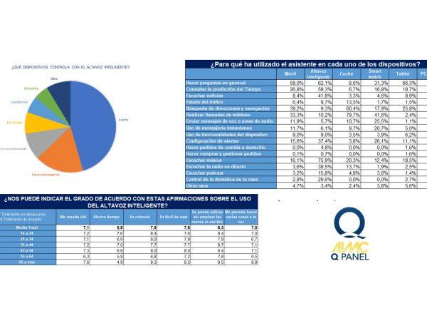 AIMC ,presenta , resultados ,1er ,AIMC Q Panel Asistentes ,virtuales ,de voz, programapublicidad,
