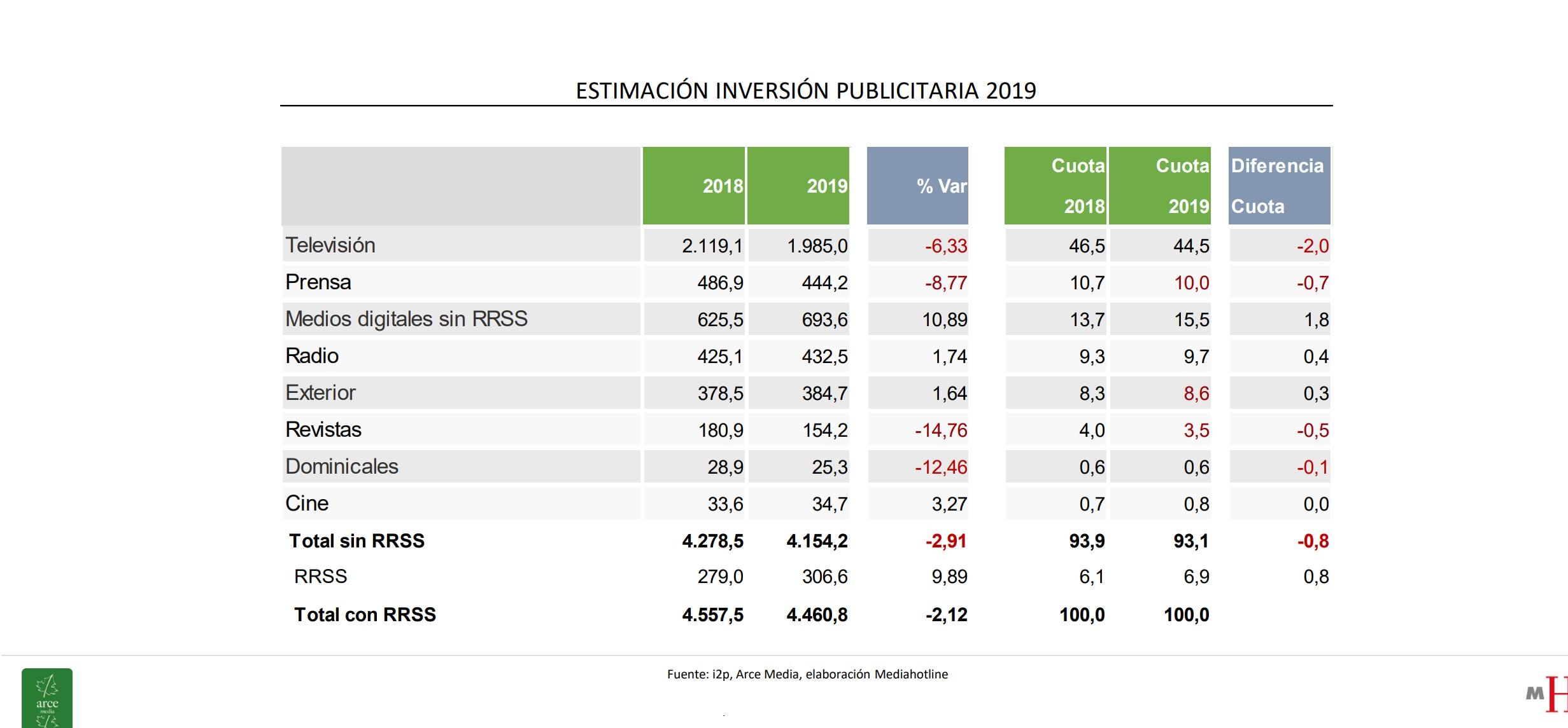 https://www.programapublicidad.com/wp-content/uploads/2019/10/Estimación-inversión-publicitaria-2019-arce-media-i2p-2019-medios-programapublicidad-muy-grande.jpg