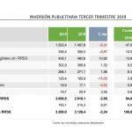 i2p, Arce Media: La inversión publicitaria prevista en 2019 disminuirá -2,12%