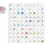 20ª Best Global Brands de Interbrand, liderado por Apple, Google y Amazon.
