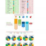 Atresmedia, por Antena 3  y La Sexta, lidera en imagen en 8 de 10 variables de Personality Media