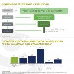 Un 2,2% de entrevistados comentaron algo sobre la publicidad de tv, ayer