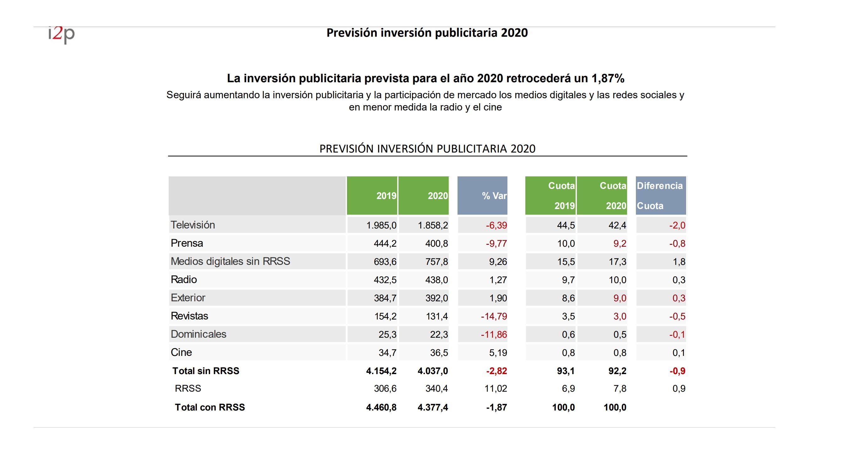 https://www.programapublicidad.com/wp-content/uploads/2019/10/previsión-inversión-publicitaria-2020-i2P-programapublicidad-muy-grande.jpg