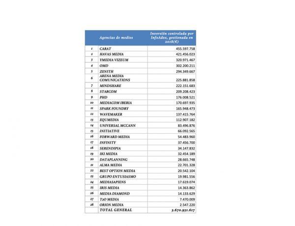 ranking ,Infoadex ,agencias de medios , más inversión , publicitaria , gestionada , 2018, programapublicidad,