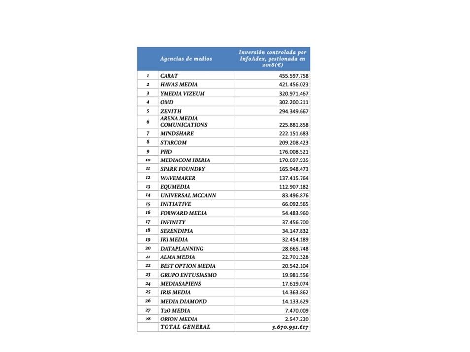 https://www.programapublicidad.com/wp-content/uploads/2019/10/ranking-Infoadex-agencias-de-medios-más-inversión-publicitaria-gestionada-2018-programapublicidad-muy-grande.jpg