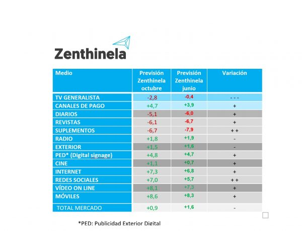 zenthinela, octubre, 2019, medios, convencionales, programapublicidad