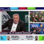«Al Rojo Vivo: Objetivo La Moncloa», La Sexta, lideró con 3,5 millones y 18,5%.