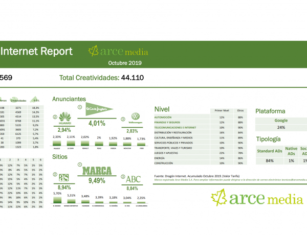 arce media report , octubre, internet, sectores, scroll, plataformas, programapublicidad,