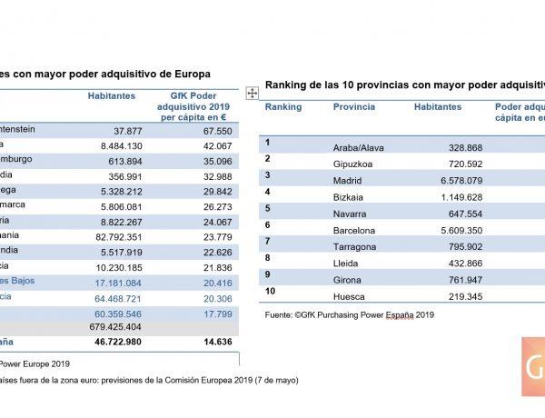 gfk, ranking, provincias, paises europa, programapublicidad
