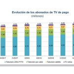 La  televisión de pago subió un 2,1% hasta 6,8 millones abonados