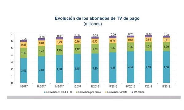 tv pago, cnmc, españa, programapublicidad