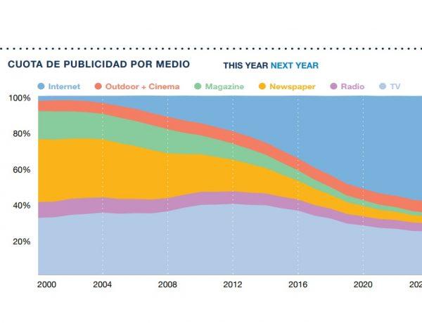 CUOTA DE PUBLICIDAD POR MEDIO, groupm, this year, next year, programapublicidad