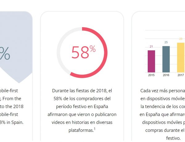 Facebook, compradores, festivo, uso, móvil , compras , navideñas , crece 33%, programapublicidad