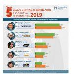 Clooney ya es café según top 5 Personality Media de marcas de Alimentación .