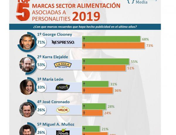 Personality Media, top 5, marcas , Alimentación asociadas , celebrities, programapublicidad