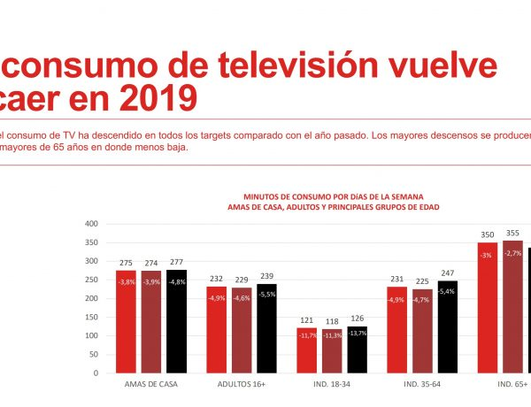 consumo tv , ymedia, dic, 2019 ,programapublicidad