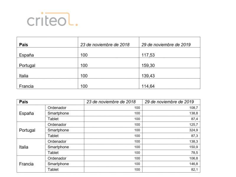 criteo, Resultados , Black Friday , España , sur de Europa, programapublicidad
