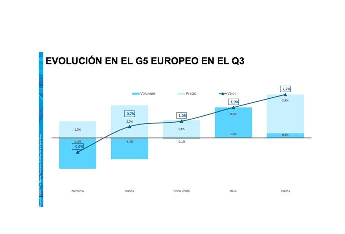 evolucion, G5, europeo, q3, nielsen, programapublicidad