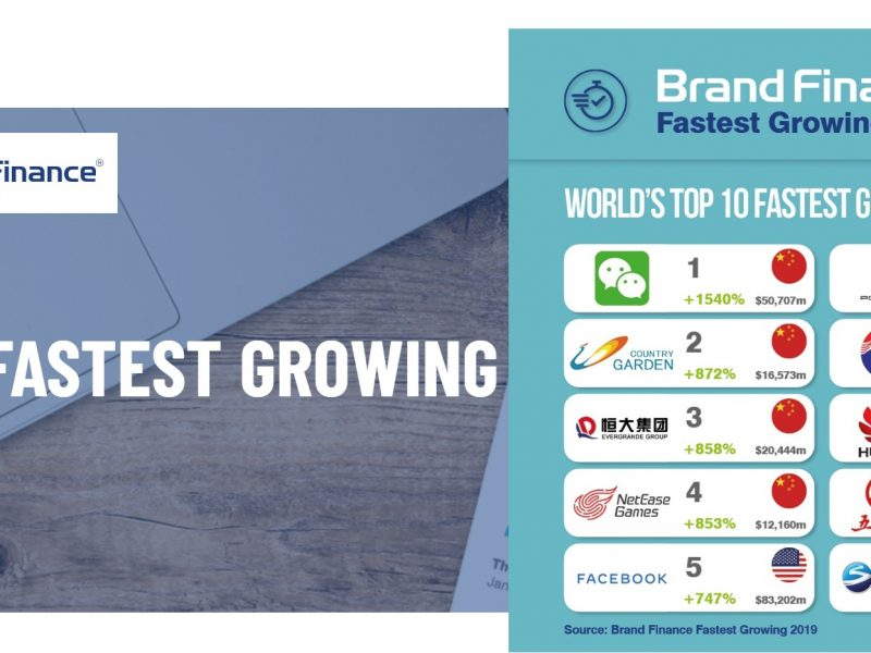 fastest growing, 2019, brand finance, programapublicidad