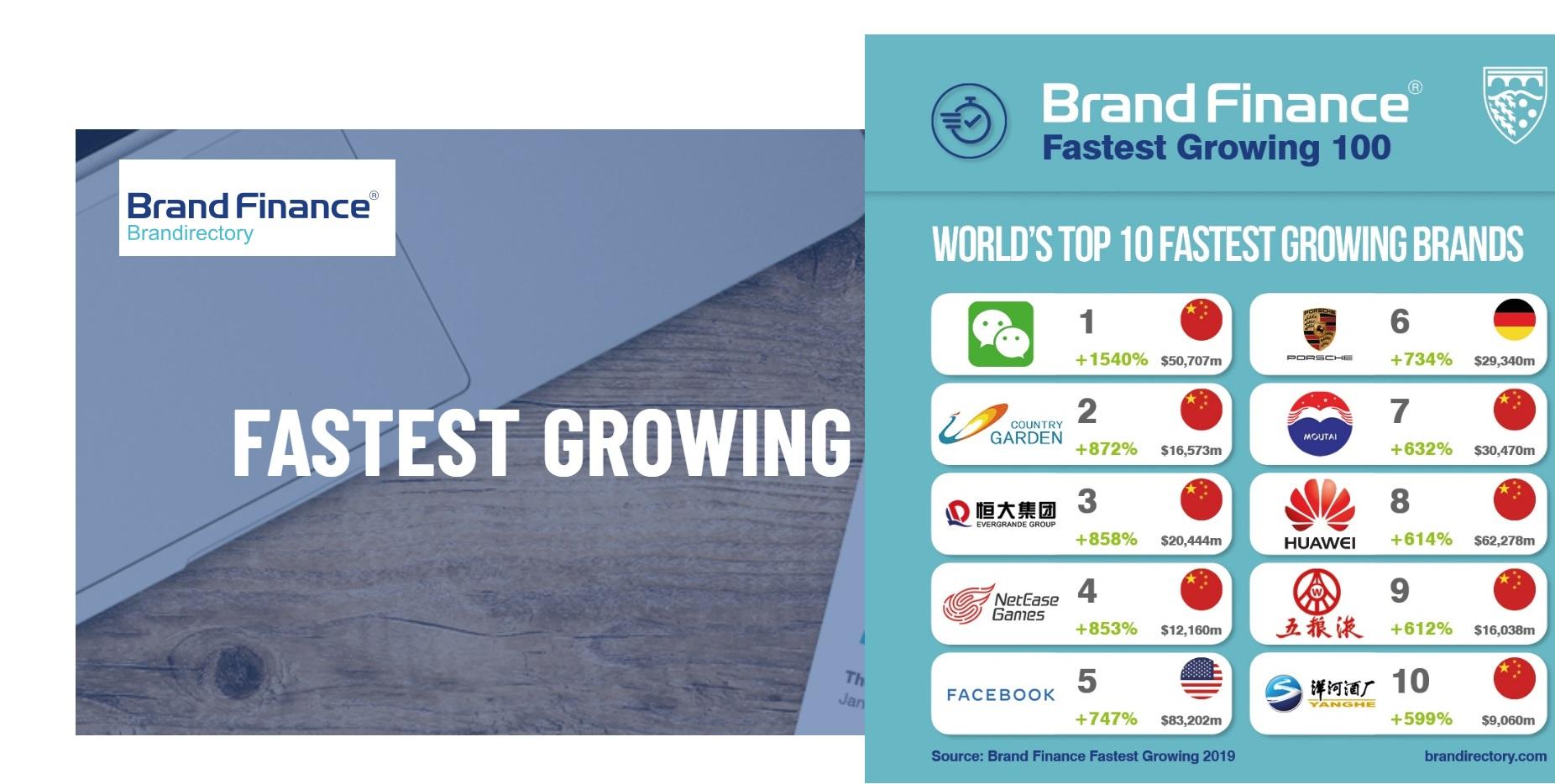 fastest growing, 2019, brand finance, programapublicidad
