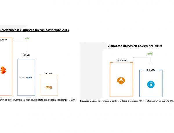 top grupos audiovisuales, atresmedia, mediaset españa, tele5, a3, rtve, programapublicidad