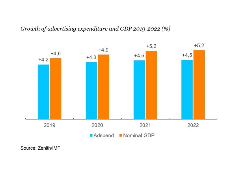 zenith, Growth , advertising expenditure , GDP 2019, programapublicidad