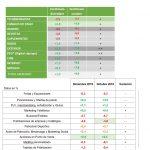 La inversión en medios crece menos que la economía y empeora según Zenthinela