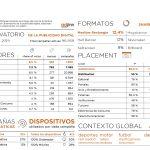 51% de campañas no programáticas en diciembre según Observatorio de IAB .