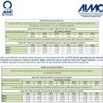 Los españoles no desconectan de internet durante los meses de verano, según AIMC.