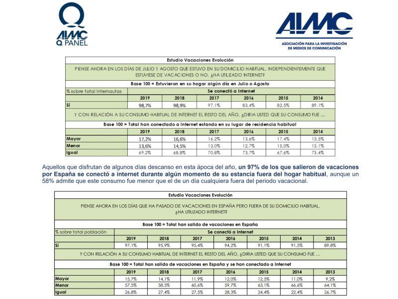 aimc, q panel, verano, programapublicidad