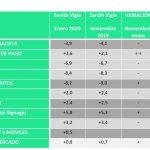 El peso relativo de la publicidad en el PIB se reducirá este año, ZenithVigía