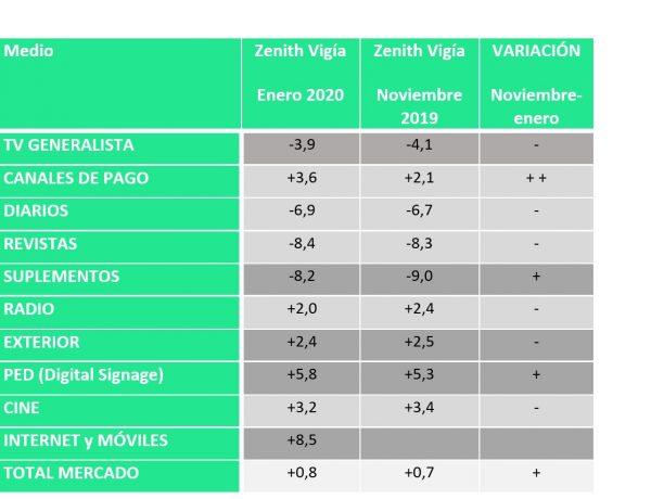enero, 2020, inversión publicitaria ,aumentará , 0.8% , Zenith Vigía, programapublicidad