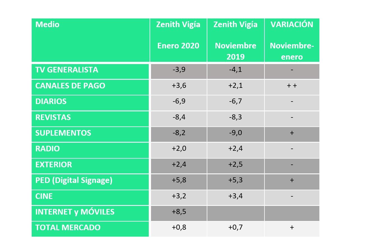 https://www.programapublicidad.com/wp-content/uploads/2020/01/enero-2020-inversión-publicitaria-aumentará-0.8-Zenith-Vigía-programapublicidad.jpg