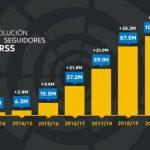 LaLiga supera los 100 millones de seguidores en todas sus plataformas sociales .