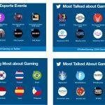 Los Tweets sobre Esports y videojuegos crecen un 20%.