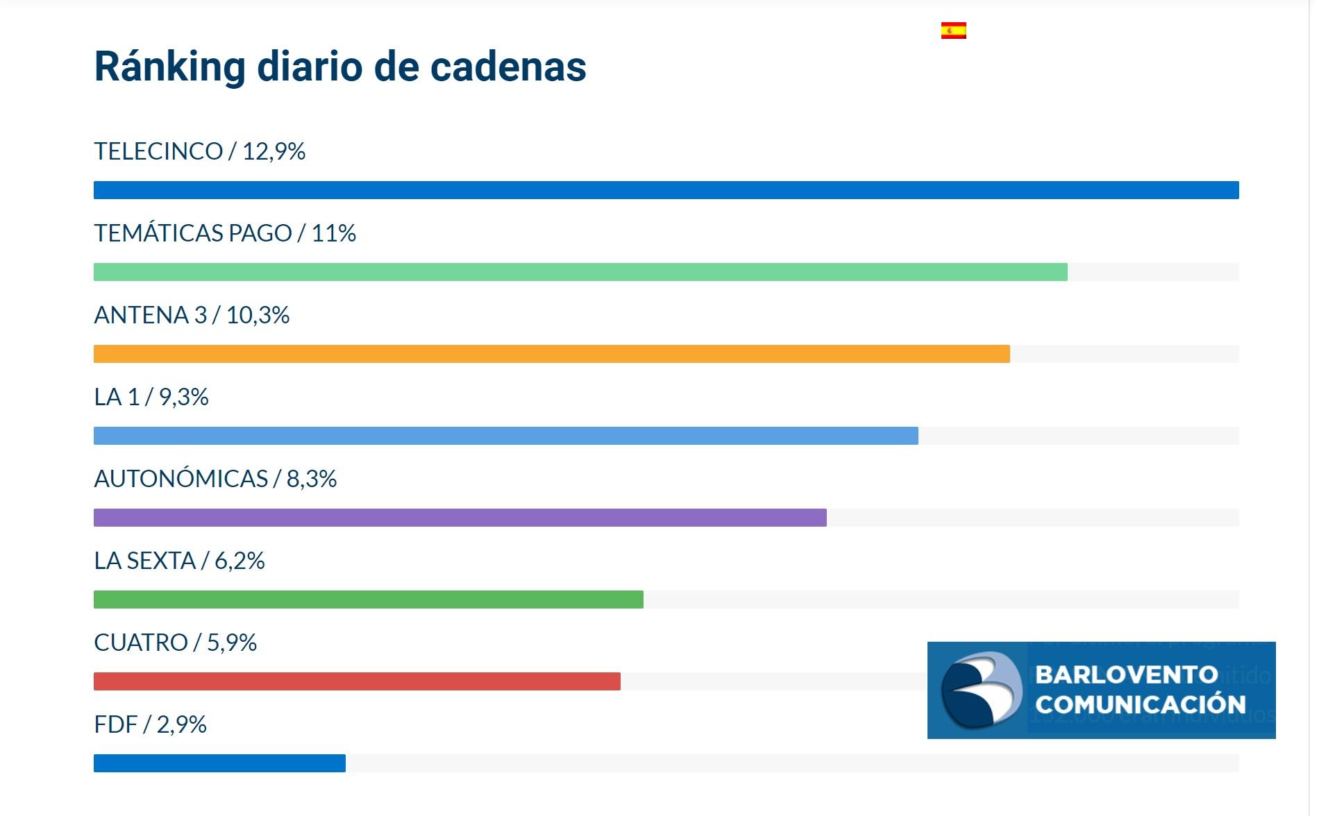 https://www.programapublicidad.com/wp-content/uploads/2020/01/ranking-diario-cadenas-tv-barlovento-18-enero-2020-programapublicidad.jpg