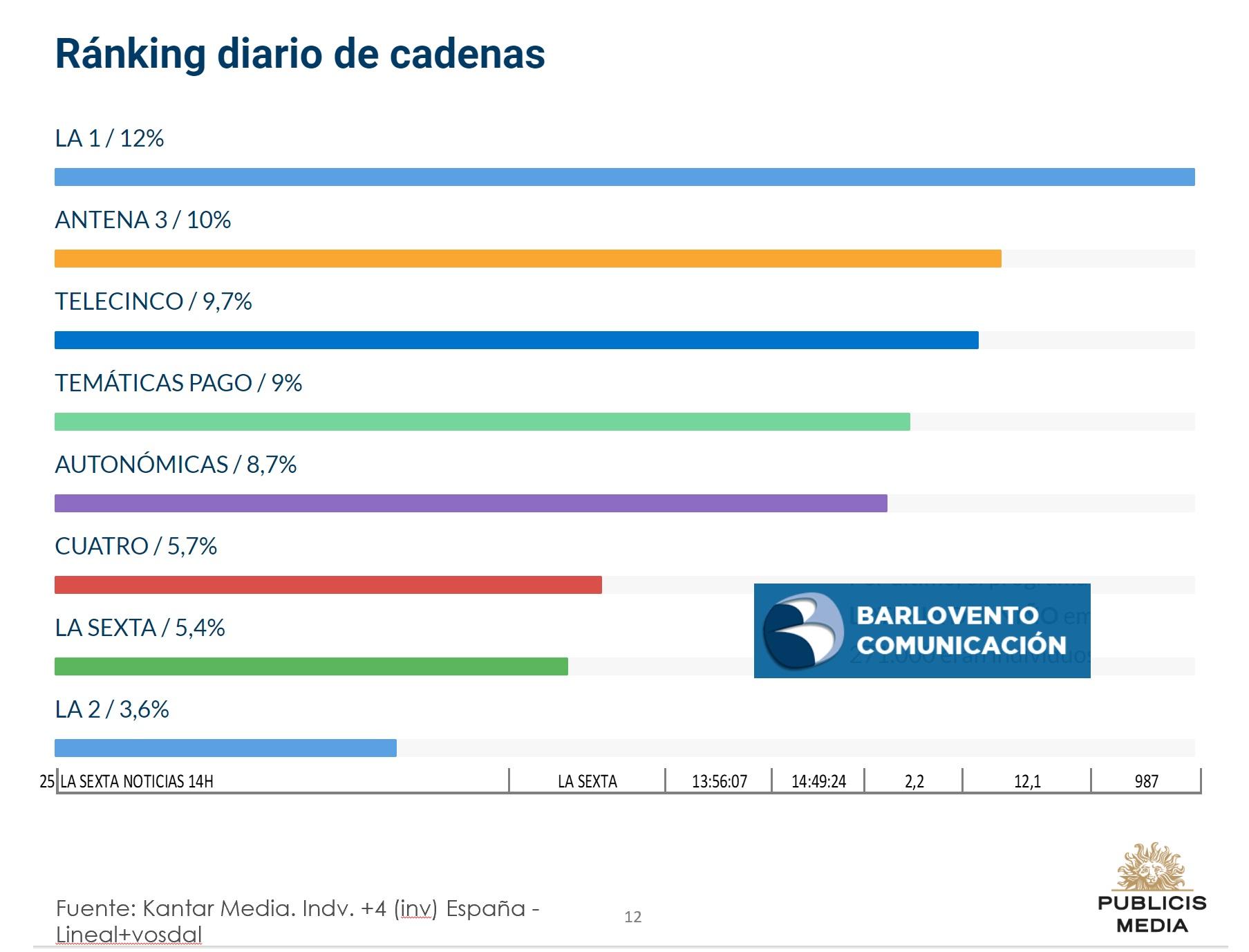 https://www.programapublicidad.com/wp-content/uploads/2020/01/ranking-diario-tv-barlovento-comunicación-6-enero-2020-programapublicidad.jpg