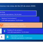 GECA: Los Goya lideraron fin de semana con Gala menos vista desde 2005, 3.648.000 espectadores.