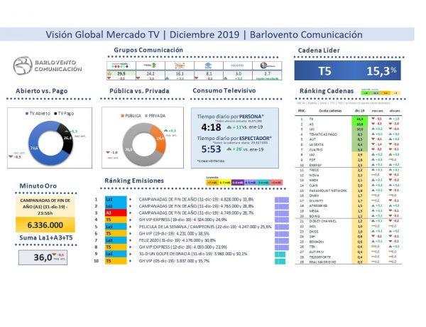 vision global, mercado TV, cadenas tv, abierto, barlovento, 2019, año, programapublicidad