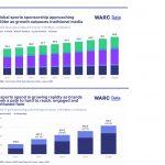 Mayor crecimiento de la década del patrocinio deportivo mundial con 48.000 millones$ en 2020 .
