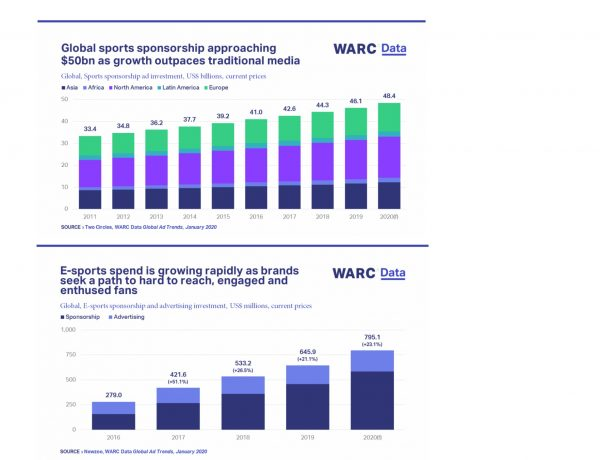 warc data, 2020, e-sports, spend, growung, sponshorship, programapublicidad,