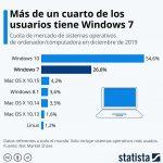 El 14 de enero Microsoft da por finalizada el sistema operativo Windows 7.