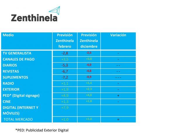 Zenthinela, 2020, programapublicidad