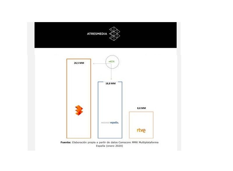 atresmedia, lider audiovisual, enero, comscore, programapublicidad