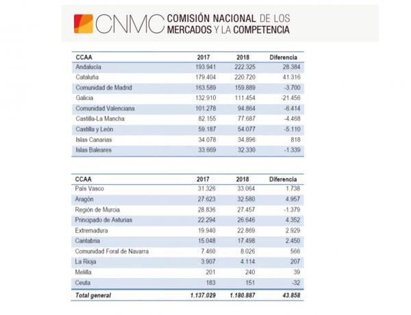 cnmc,quejas consumidores, programapublicidad